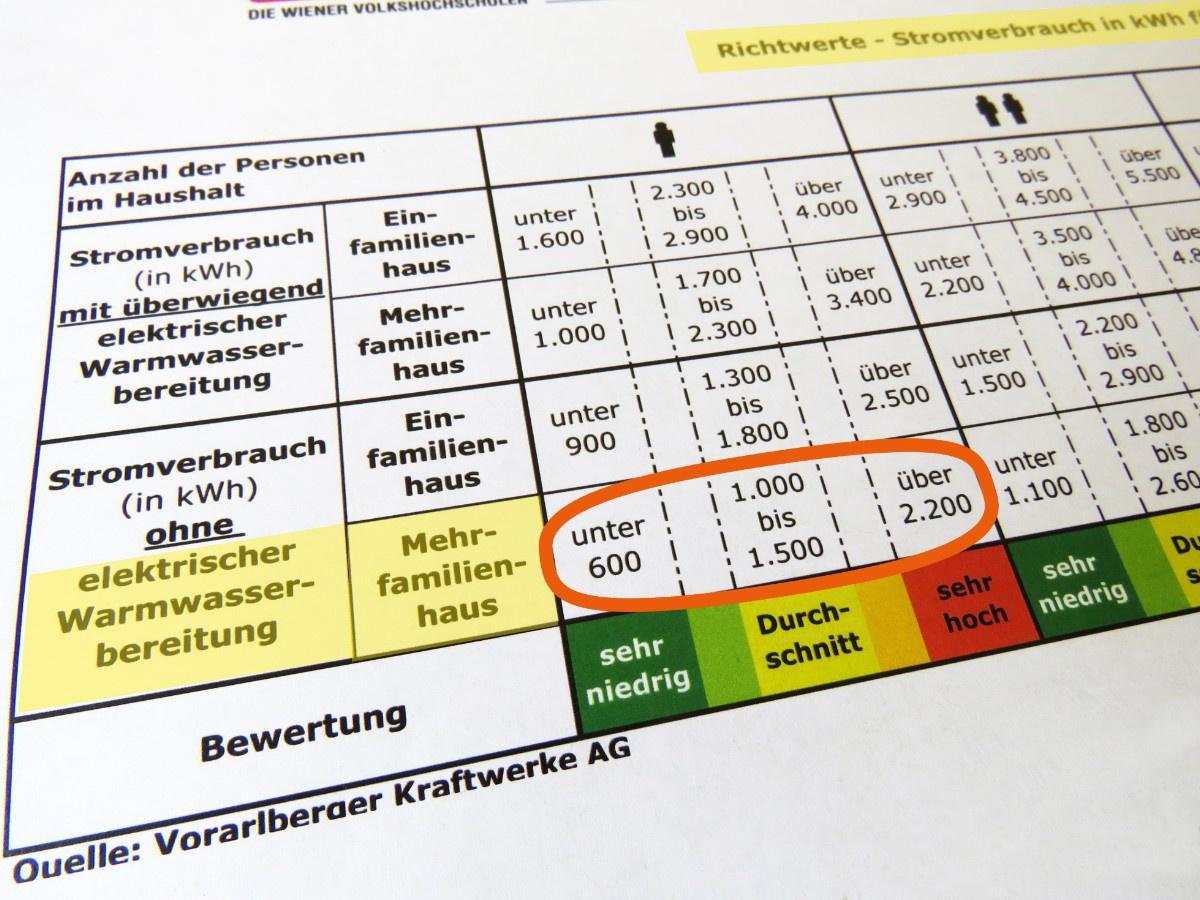 Tabelle: Richtwerte Stromverbrauch
