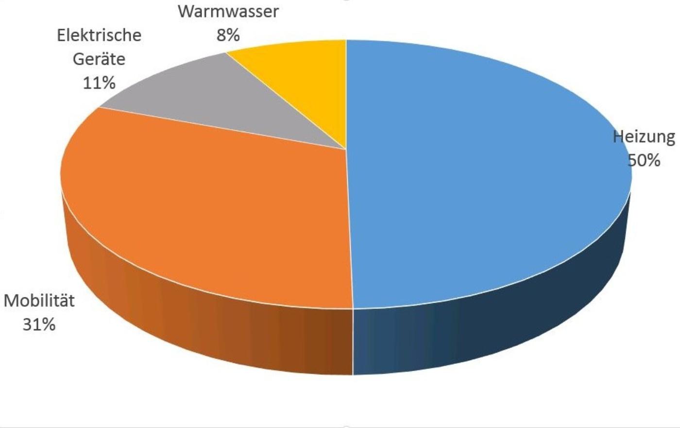 Energienutzung in Haushalten